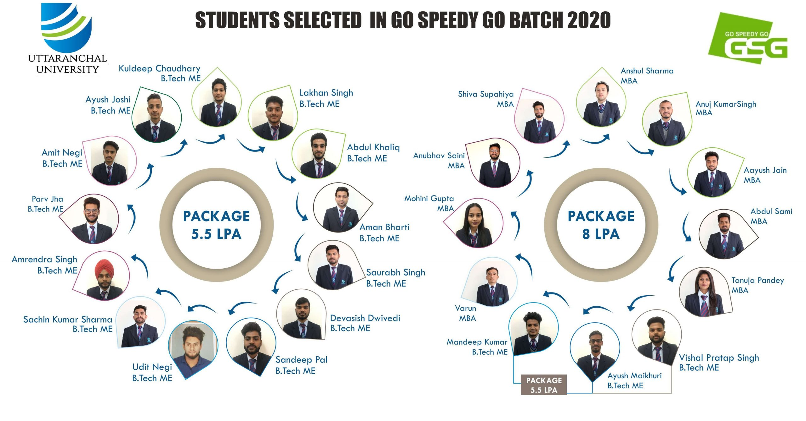 Uttaranchal University congratulates all students for being selected in Go Speedy Go with a pay package of CTC 8 LPA And 5.5 LPA. We wish for your great success in your future endeavors.