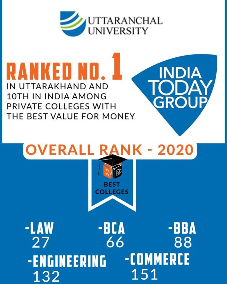 We are proud to announce that Law College Dehradun, Uttaranchal University is Ranked No. 1 in #Uttarakhand and 10th in All #India among #privatecolleges with best value for Money by ' India Today ' - All-India Ranking #2020.